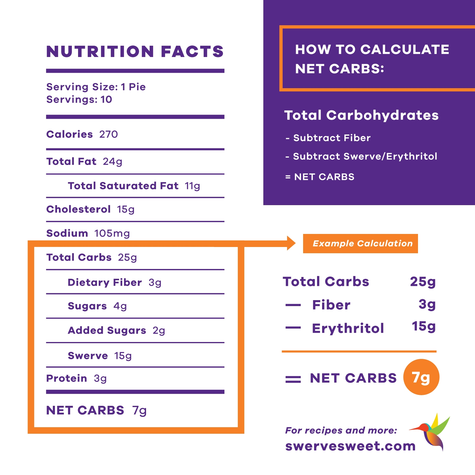 Net Carb Graphic 4